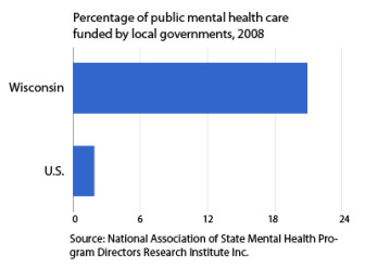 Chart: Unlike in most states, Wisconsin counties fund a large proportion of public mental health care.