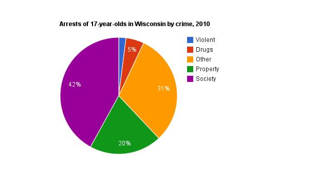 2014 United States Crime Rate