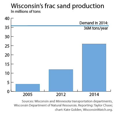 Chart - WI frac sand production