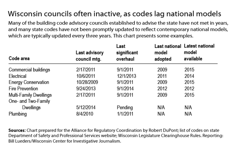 Building-codes-abridged-table
