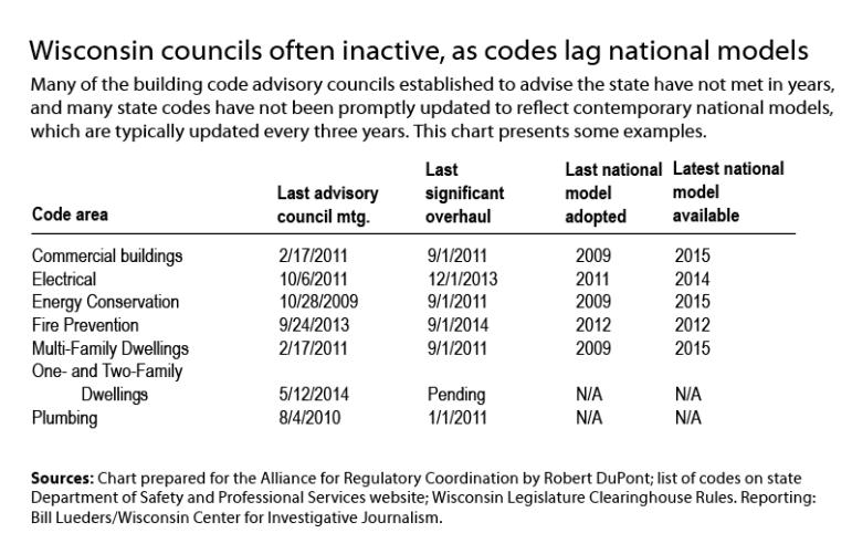 Building-codes-abridged-table