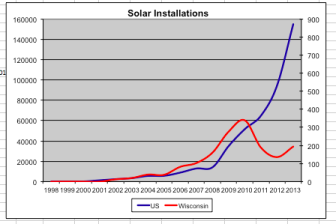 This chart produced by Renew Wisconsin shows the number of new solar electric installations in Wisconsin has fallen in recent years while nationally there has been a huge increase.