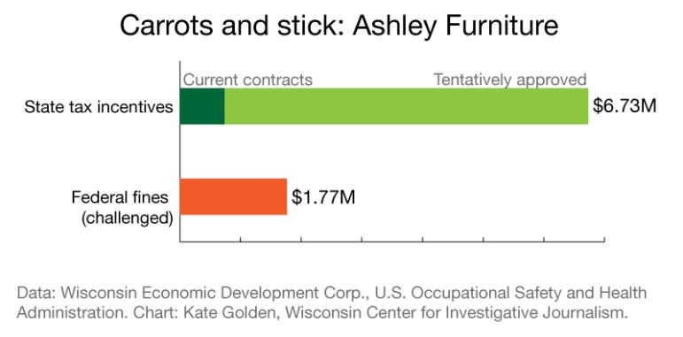 Ashley Furniture chart