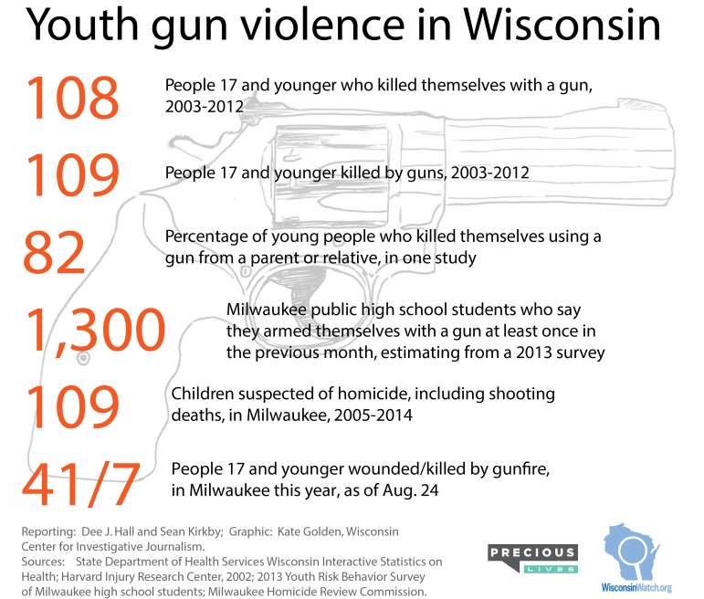 teens with guns numbers